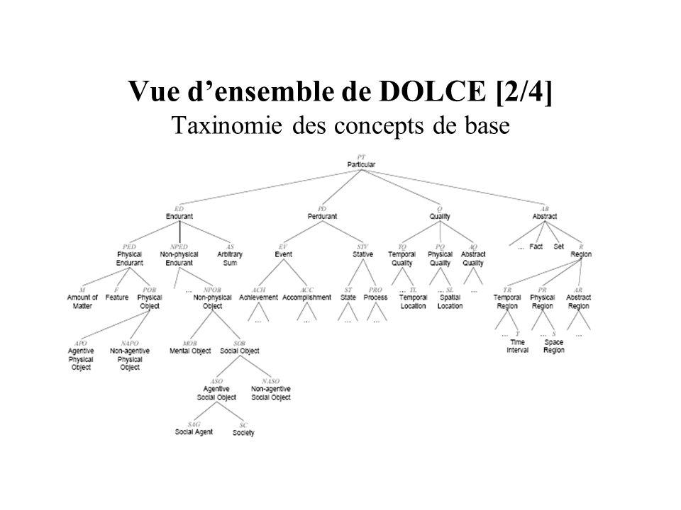 Vue d'ensemble de DOLCE [2/4] Taxinomie des concepts de base